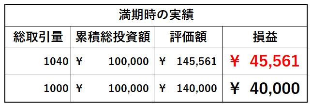 満期時の期初一括投資とドルコスト平均法の資産総額比較表