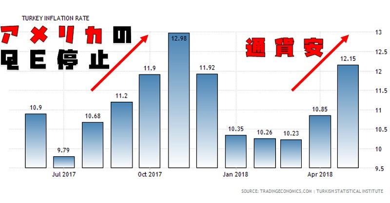 トルコの物価上昇率