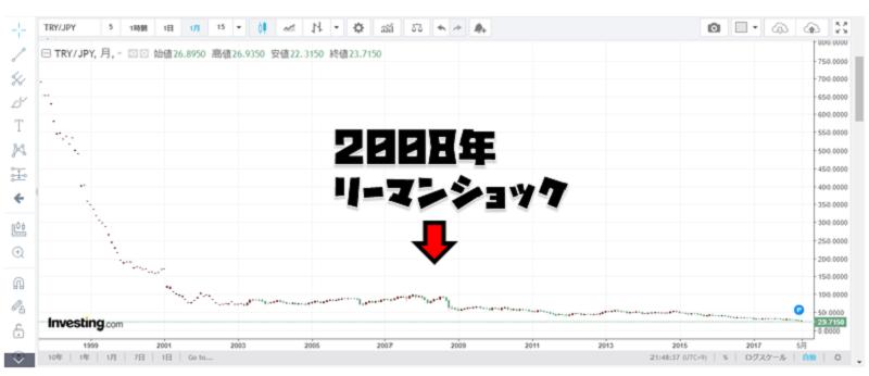 図 4 TRYJPY 長期月足チャート