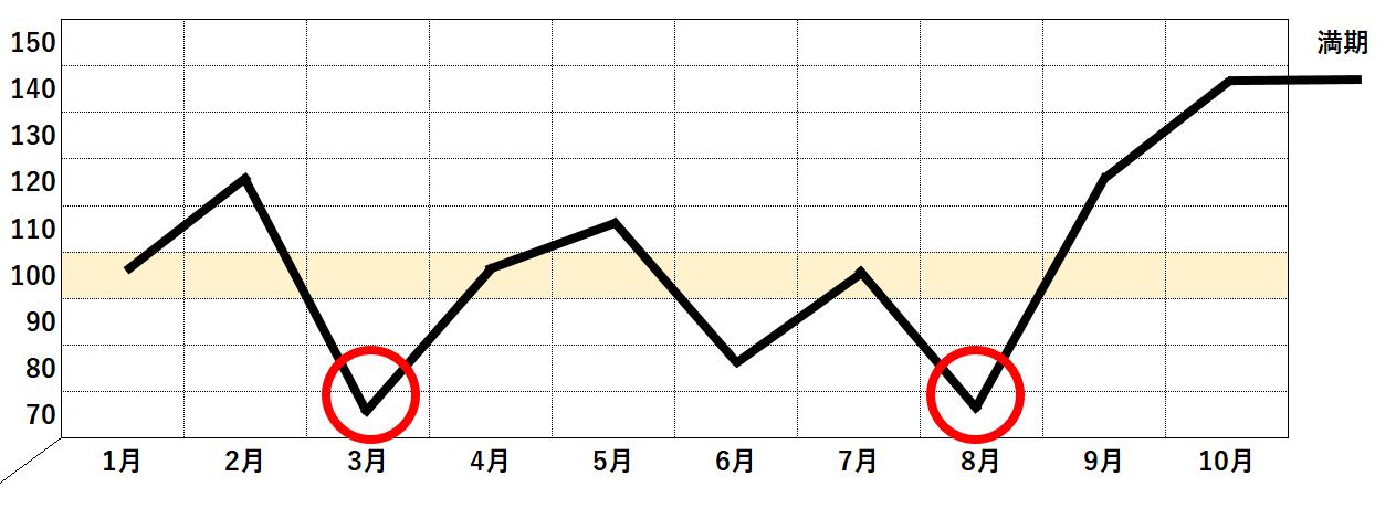 ドルコスト平均法採用時チャート